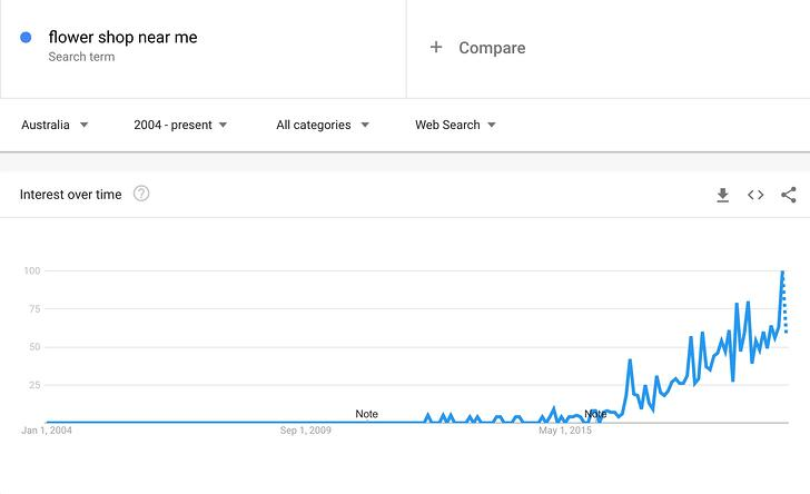 All time Google Trend - Flower Shop Near Me 2020