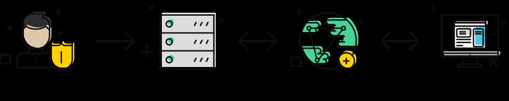 hosting-graph