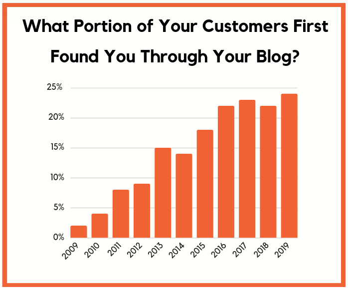 Graph: What portion of your customers first found you through your blog?