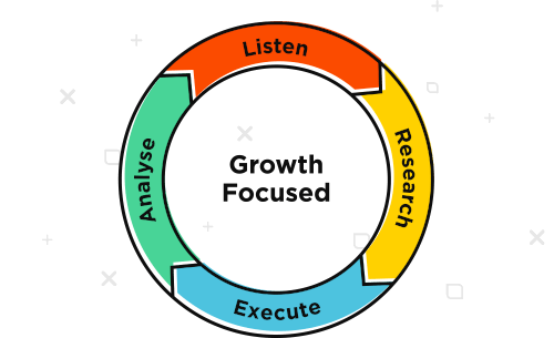 Itag Media's Growth Focused process: Listen, Research, Execute, Analyse