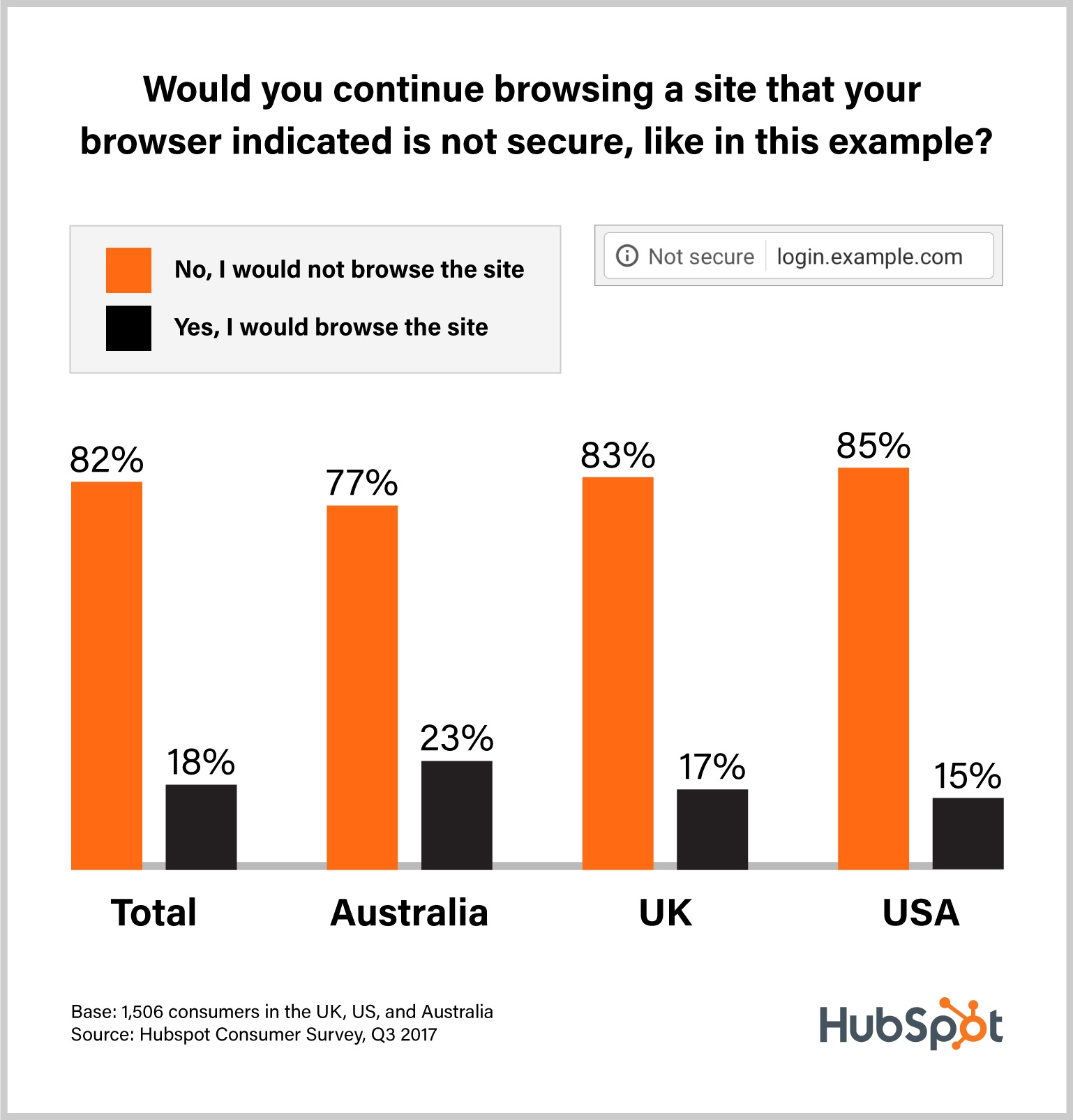 Statistics on whether people would browse a website that is not secure